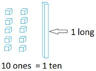 10 ones equals 1 ten