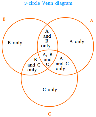 What Is A 3 Circle Venn Diagram Definition And Examples