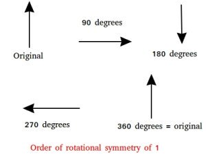 Order of rotational symmetry of 1
