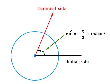 60 degrees or π/3 radians