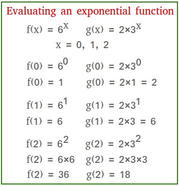 Evaluating an exponential function