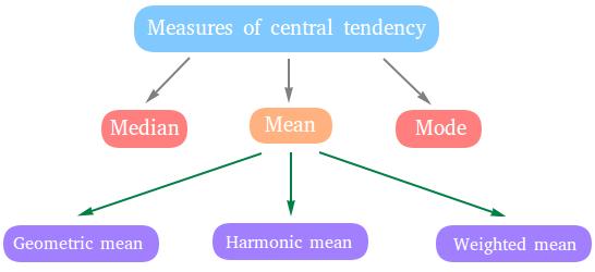 Measures Of Central Tendency