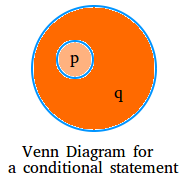 Venn Diagram for a conditional statement