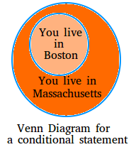Example of Venn Diagram for a conditional statement