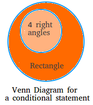 Another example of Venn Diagram for a conditional statement