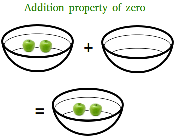Zero property definition mathematics of investment transaksi forex online mandiri syariah