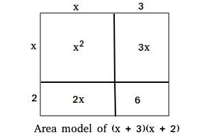 Area model of (x + 3)(x + 2)
