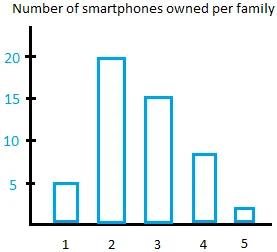 Quantitative data bar graph