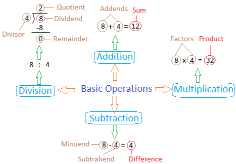 elementary algebra and basic operations See videos about basic operations thousands of educational videos that teach you what you need to know.