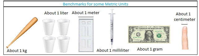 Benchmarks for some metric units