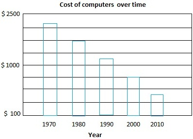 computer-cost-over-time
