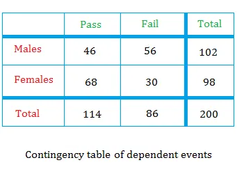 Contingency table of dependent events