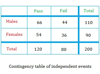 Contingency table of independent events