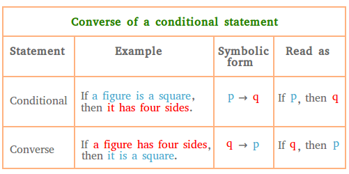 Converse of a conditional statement