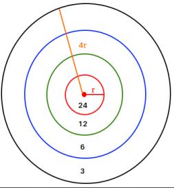 Geometric probability with a dart board