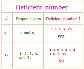 Deficient number