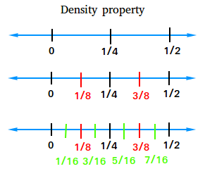 Density property