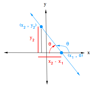 Derive angle of inclination when slope is negative