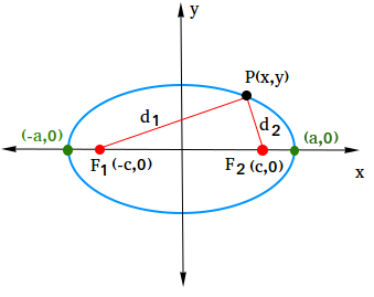Derive the equation of an ellipse