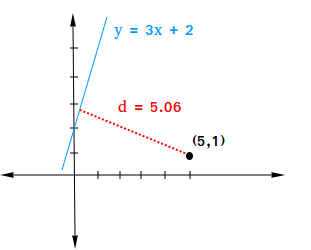 Distance between the point (5,1) and the line y = 3x + 2