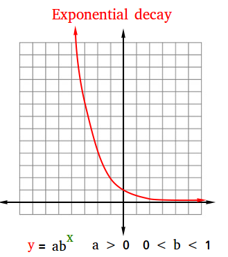 Modeling exponential decay
