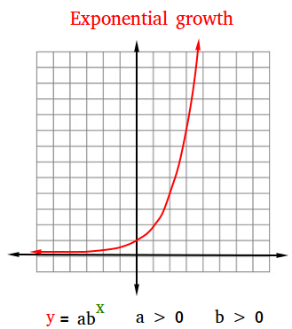 Modeling exponential growth