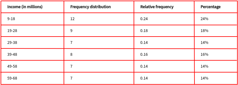 Frequency distribution, relative frequency, and percentage distribution