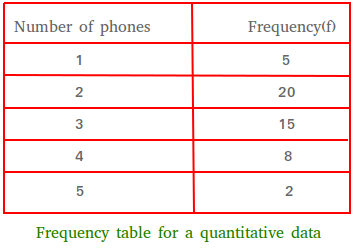 Frequency distribution of quantitative data