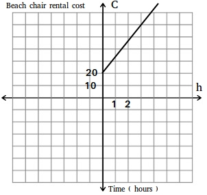 Beach chair rental cost