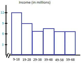 Quantitative data histogram