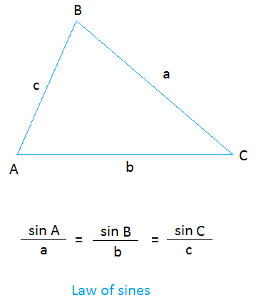 Law Of Sines Worksheet Ideas - ppih.org