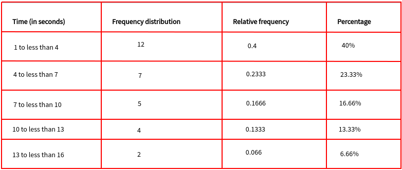 Frequency table with less than the method of writing classes