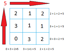 Make 5 magic square image