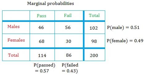 Marginal probabilities