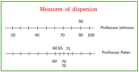 Expansion dimensions