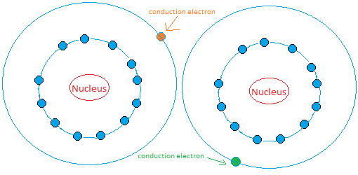 Model of two atoms
