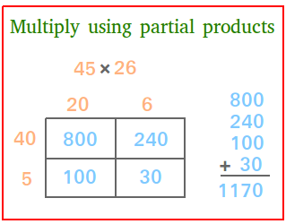 Multiply using partial products