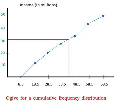 Ogive for a cumulative frequency distribution