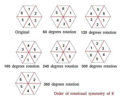 Order of rotational symmetry of 6