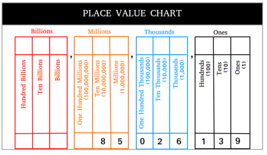 Place Value Chart With Examples