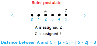 Ruler postulate