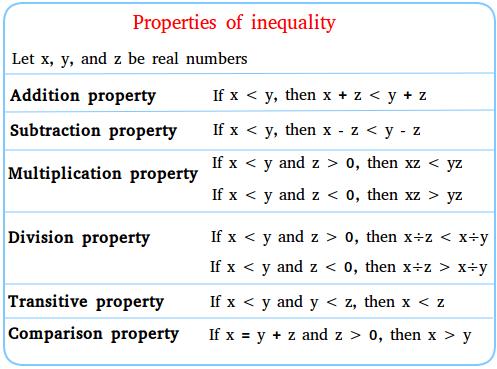 Properties Of Inequality