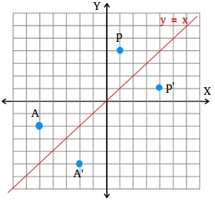 Reflection of a point across the line y = x