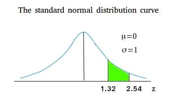Standard normal distribution curve