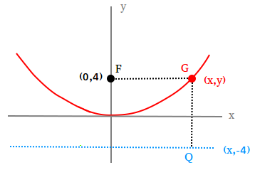 Using the definition of a parabola