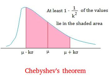 Chebyshev's theorem