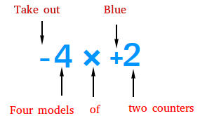 How to multiply -4 by +2