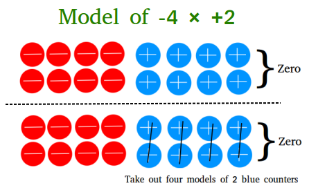 Model of negative four times positive two