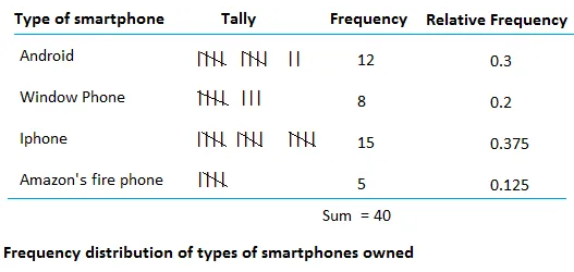 Relative frequency distribution