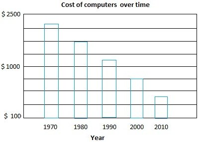 Cost of computers over time